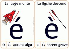 Accent grave et accent aigu Education And Literacy, French Education, French Teacher, Teaching French, How To Speak French, Learn French, Accent Aigu, French Flashcards, Core French