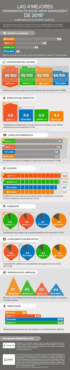 4 mejores herramientas de Gestión de Redes Sociales #infografia #infographic #socialmedia