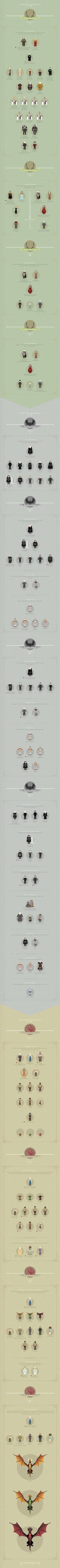 Game of Thrones chart 2 | Fishfinger Creative Agency | Advertising | Branding | Design