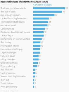 After analyzing 200 founders' postmortems, researchers say these are the reasons startups fail Ideas Emprendedoras, Customer Lifetime Value, Lack Of Focus, Business Model Canvas, Human Centered Design, Study Quotes, Start Ups, Marketing Data, Business Inspiration