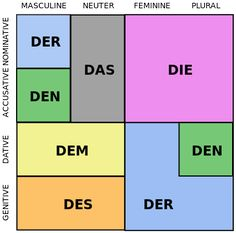 German cases quick reference sheet [https://en.wikipedia.org/wiki/German_grammar] : German