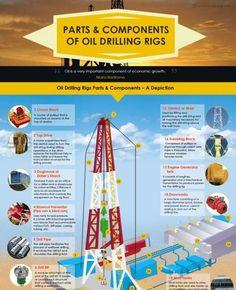 Oil Drillin g Rigs 101