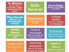 who-am-i-as-a-learner2.jpg (960×720)