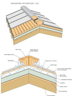 Zinc roofing, façades and guttering DWG drawings and catalogues Best Picture For old roof For Your Taste You are looking for something, and it is going to tell you exactly what you are looking for, an Roof Cladding, Roof Trusses, Zinc Roof, Metal Roof, Roof Truss Design, Roofing Options, Roof Detail, Roof Structure, Roof Styles