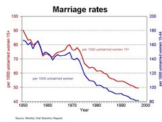 Marriage Rates  [follow this link to find a short clip and analysis of how economic inequality is increasingly linked to changes in family structure: http://www.thesociologicalcinema.com/1/post/2012/08/single-and-unequal.html]