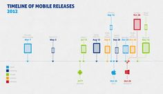 timeline of mobile releases,