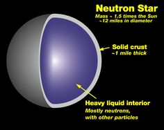 5 Interesting Facts about Neutron Star