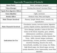 Guduchi: A powerful Ayurvedic herb for detoxifying the liver and blood, reducing Pitta and inflammation, and rejuvenation the system.  Treats arthritis, skin conditions, liver issues and so much more...