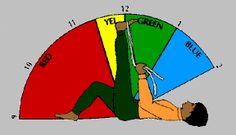The Psoas - Stretching Revisited  Psoas stretch 1.