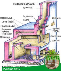 Русская печь Old Kitchen, Home Decor Kitchen, Kitchen Design, Old Technology, Modern Materials, Architecture Design, Backyard, House Design, Hearths