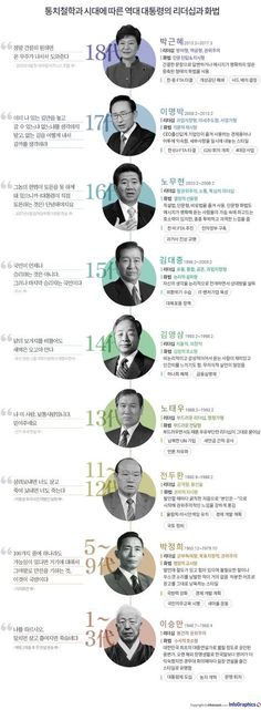 Korean Presidents (before Moon Jae-in) Korean President, Sense Of Life, Media Literacy, Learn Korean, Information Design, Book Layout, Illustrations And Posters, Countries Of The World, Editorial Design