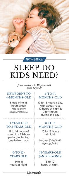 To help determine whether your child is getting enough sleep, check out these guidelines from The National Sleep Foundation…