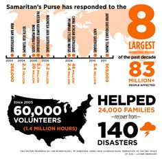 Crisis and Disaster Response http://www.samaritanspurse.org/what-we-do/crisis-and-disaster-response/ You can lend a hand as well!