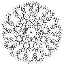 Tatting patterns-centers and edges | Points and ideas - Crochet and embroidery easy