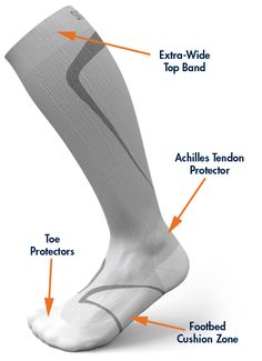 Sigvaris Sports Compression Socks  www.miltonorthoticwellness.com Sports Compression Socks, Achilles, Running, Band, Fitness, Shoes, Cheesecake, Survival, Health