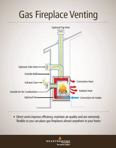 Quadra-Fire | Direct Vent Gas Fireplace Venting Explained