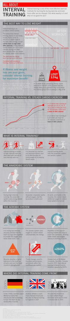 All about interval training
