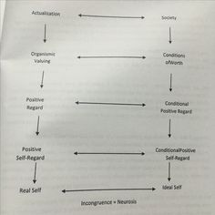 Actualizing Tendency Theory of Carl Rogers