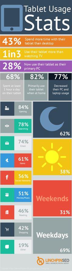 Tablet Usage Stats