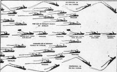 The diagram of the WW1 era convoy system