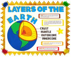 Make a Science Fair Project about Layers of the Earth: Earth Science Poster Ideas for Kids - Huda Alawi - Pinsit Earth Science Projects, Cool Science Fair Projects, Science Activities For Kids, Science Experiments Kids, Science Lessons, Science Ideas, Kid Science, Social Science, 4th Grade Science