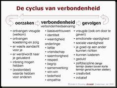 De cyclus van verbondenheid