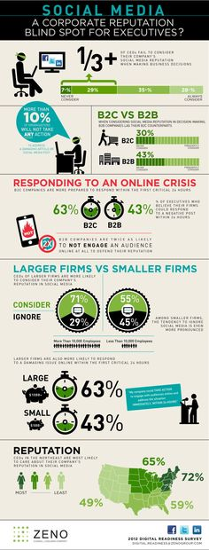 New research shows that many executives fail to consider social media reputation when making business decisions, originally via Zeno Group, at http://www.zenogroup.com/#!/content/blog/social-media-corporate-reputation-blind-spot.