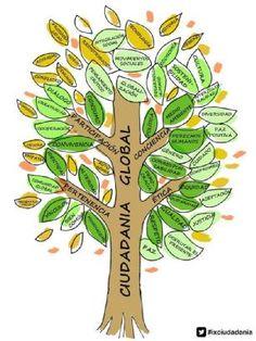 """Más de 60 aprendizajes para la ciudadanía global, señalados por la treintena de participantes al seminario """"Investigar educa en ciudadanía"""" (#ixciudadanía); que reinventan así el árbol de www.youtube.com/watch?v=poC1fSzV0H8"""