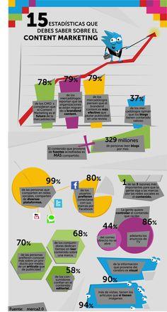 15 estadísticas que debes saber sobre el #contentmarketing #socialmedia #marketing #CreatividadQueConquista