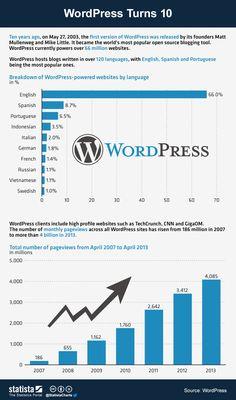 19 percent of the web runs on WordPress | VentureBeat