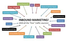 Inbound Marketing Tactics - so many to choose from! Let us handle your Inbound Marketing strategy. Inbound Marketing, Marketing Automation, Marketing Direct, Marketing Services, Marketing Online, Marketing Channel, Marketing Plan, Seo Services, Marketing Digital