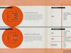 Display | Ladislav Sutnar RCA Radio Frequency Heating Catalog | Collection