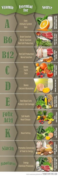 What vitamins are good for what? Never be confused again with this handy chart!