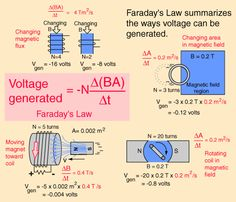 Faraday's law summarizes the ways voltage can be generated.
