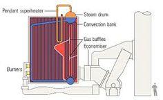 warmteproductie - dat gebeurd in de cv-ketel: door verbranding van aardgas weer warmte wordt geproduceerd