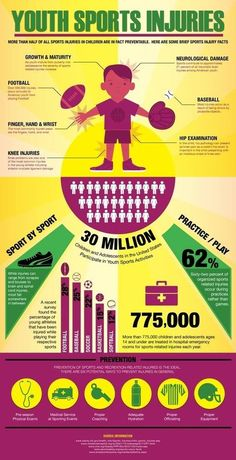 Youth Sports Injuries, descriptions and their possible prevention! Repinned by  SOS Inc. Resources  http://pinterest.com/sostherapy.