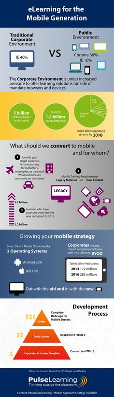 eLearning for the Mobile Learning Generation Infographic - http://elearninginfographics.com/elearning-mobile-learning-generation-infographic/