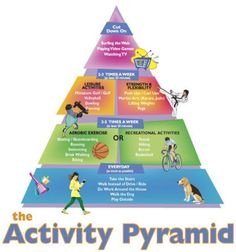 teaching methods in physical education I enjoy this picture because it describes some of the things children can do to be active. It is also relative to the health food pyramid. Health And Physical Education, Health Class, Health Lessons, Kids Health, Physical Fitness, Children Health, Pe Lessons, Physical Exercise, Nutrition Education
