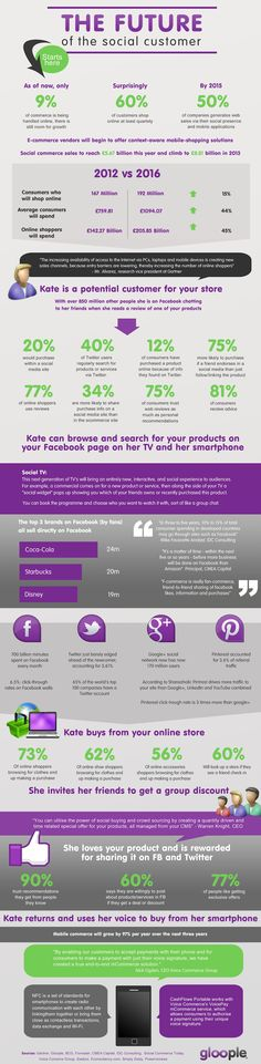 Twitter, Facebook, Pinterest and the future of the Social Customer   #Infographic #SocialMedia