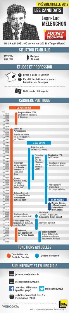 Portrait infographique de Jean-Luc Mélenchon du Front de gauche. Réalisation WeDoData pour France Info
