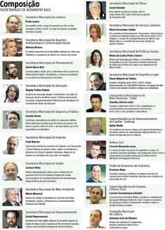 Na apresentação da futura composição de governo, feita ontem pelo prefeito eleito de Belo Horizonte, Alexandre Kalil (PHS), a maior surpresa foi o anúncio do enxugamento do número de secretarias, reduzido das atuais 22 para 13. Mas, também, o perfil da equipe. (08/12/2016) #Política #Kalil #AlexandreKalil #Secretários #Secretariado #BH #BeloHorizonte #PBH #Prefeitura #Infográfico #Infografia #HojeEmDia