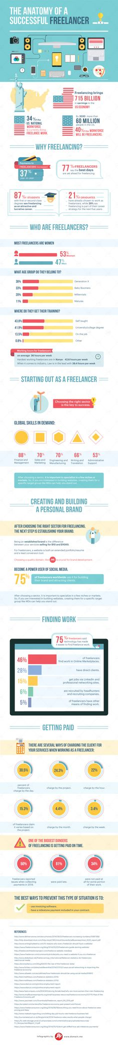 The Anatomy of a Successful Freelancer #infographic #Freelancing #Career