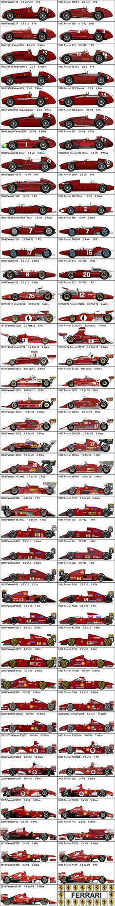 Formula One Grand Prix Ferrari 1950-2015