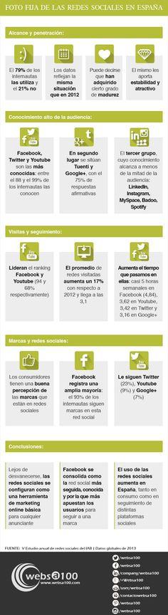 Cómo usamos las Redes Sociales en España, interesante para las empresas que quieren estar en la red y no saben en cuál ni cómo.