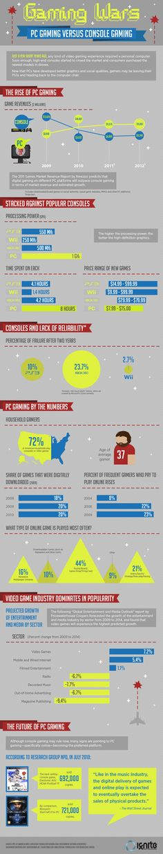 How Does PC Gaming Compare To Video Console Gaming? #infographic