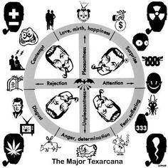 The Major Texarcana
