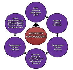 Vehicle accident management - the process