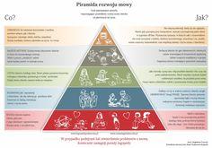 piramida_rozwoju_mowy