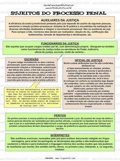 SUJEITOS DO PROCESSO PENAL - MAPA MENTAL   Fanáticos por Concursos