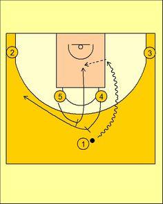 Pick'n'Roll. Baloncesto; táctica y entrenamiento.: Movimiento Cuernos (3) CB Canarias